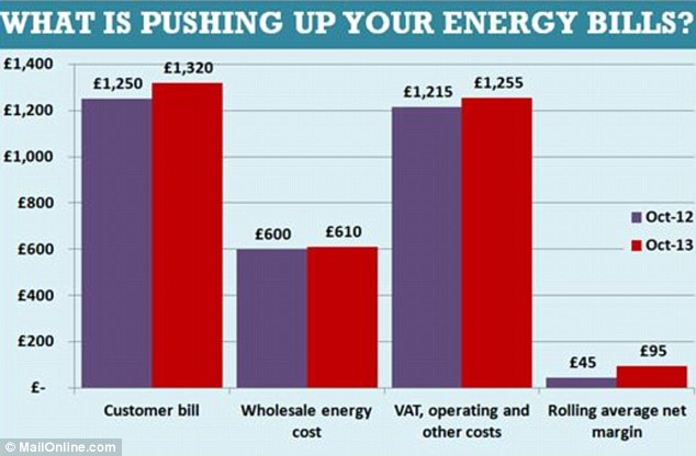 Price hikes: Despite gas and electricity wholesale costs remaining almost unchanged since autumn 2012, the Big Six companies have pushed through price hikes of up to 10%