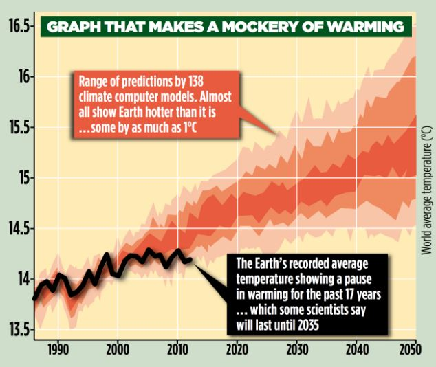 Pause: How the Earth's average temperature defied scientists' predictions by remaining almost the same