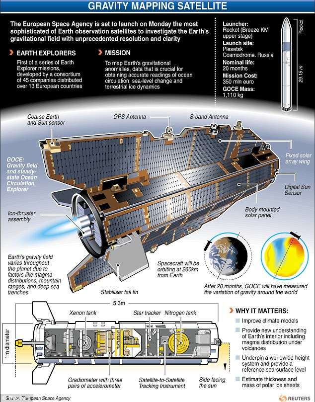 Space mission: GOCE was launched in 2009 to map variations in Earth's gravity with unprecedented accuracy
