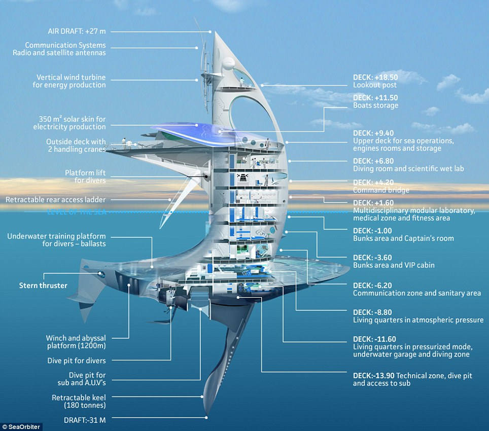 hight resolution of this diagram details the different features of the seaorbiter vessel
