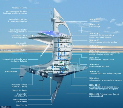 small resolution of this diagram details the different features of the seaorbiter vessel