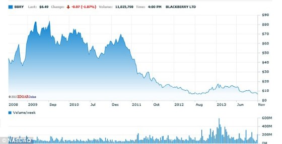 Declining BlackBerry Stock Price
