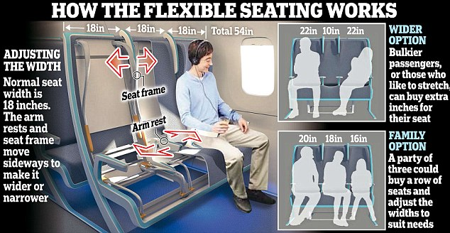 The adjustable airline seats that widen according to your size and how much youre willing to