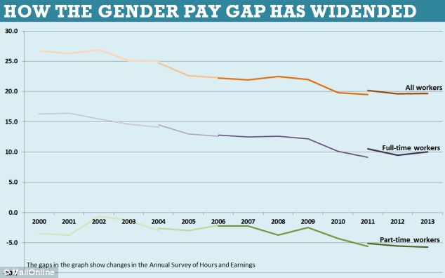 How the gender pay gap has widened