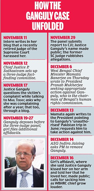 HOW THE GANGULY CASE UNFOLDED