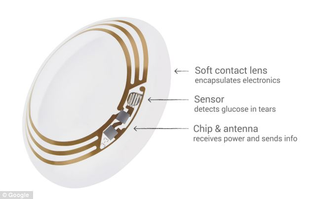 How it works: The chip includes a sensor, chip and antenna to let wearers know when their glucose levels are dangerously low