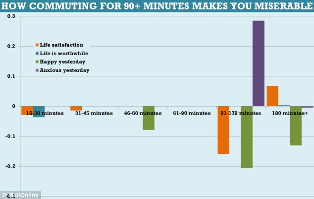 How commuting for 90+ minutes makes you miserable