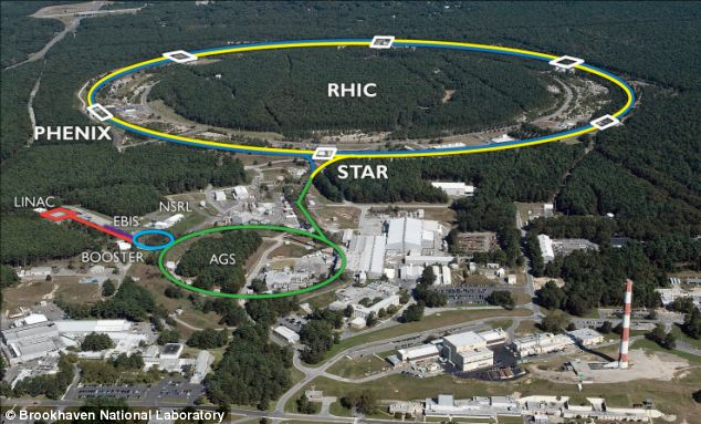 The Brookhaven National Laboratory¿s Realistic Heavy Ion Collider (RHIC) pictured, accelerates nuclei to the speed of light, before smashing them together in a bid to create quark-gluon plasma, which is an incredibly hot substances thought to have occurred just after the Big Bang