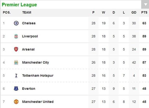 Premier League Table Betexplorer