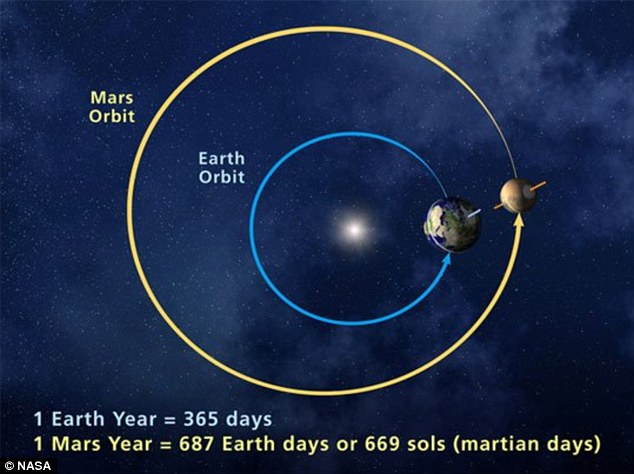 This graphic explains why Mars was so visible to the naked eye on Tuesday night