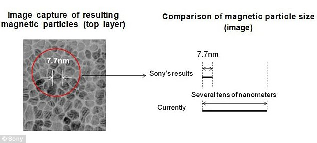 Sony's magnetic layer of fine particles has an average size of 7.7 nanometres, pictured. When the magnetic tape created using this technology was measured it was found to have a recording density of 148GB per square inch. This is five times the 35TB capacity of the tape developed by FujiFilm and IBM in 2010