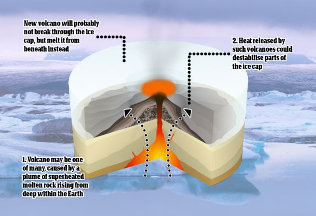 Newly-discovered volcano in Antarctica could erupt and add to global  warming. [Printable]