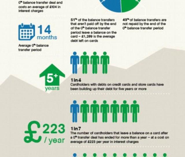 Credit Card Statistics Source Zopa
