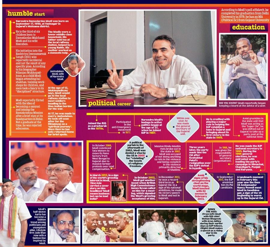 A chart of Modi's life