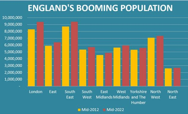 England's population is booming - with every region set to grow between 2012 and 2022