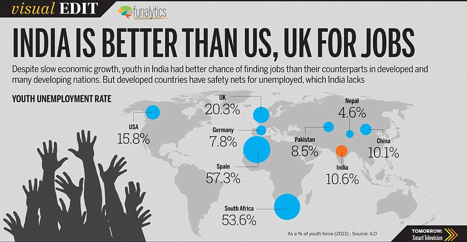 VISUAL EDIT: India is better than the US and UK for jobs