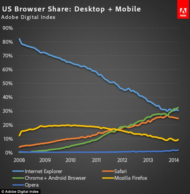 Mozilla Browsers Firefox Explorer Web Chrome Safari Google Internet