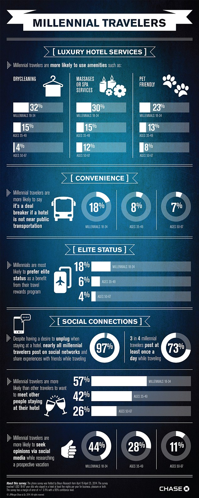 Infographic Reveals How Millennial Travellers Are More