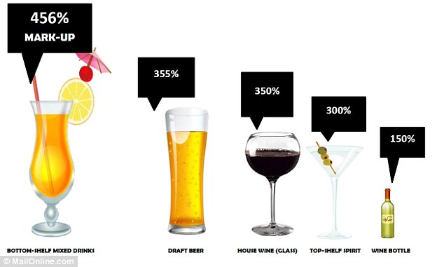 Image result for alcohol markup in club