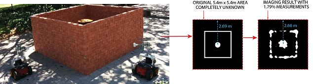 One robot transmits a Wi-Fi signal and the other receives it. Doing this the robots can work out what objects are between them. Here the left figure shows the area of interest that is completely unknown, while on the right is shown the map the robots made using the technique compared to the actual map