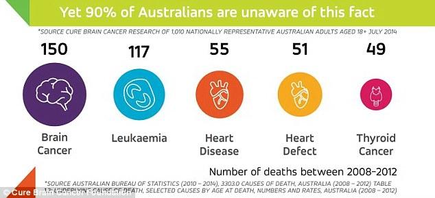 El cáncer del cerebro tiene más impacto en la sociedad que cualquier otro tipo de cáncer, dijo el neurocirujano australiano Dr. Charlie Teo