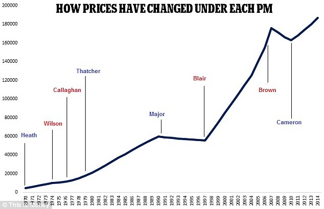 Which Prime Ministers have seen the biggest house price