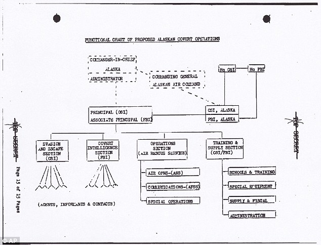 Washtub: This undated handout image obtained by The Associated Press shows an Air Force chart showing the organization, by function and lines of authority, of the Washtub project
