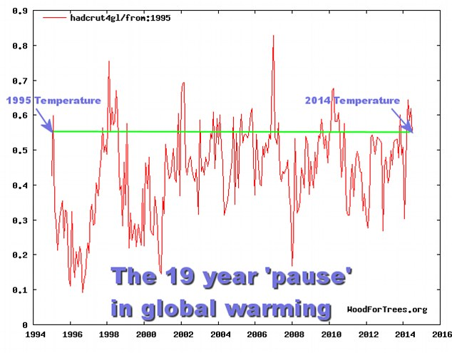 Professor Ross McKitrick from the University of Guelph in Canada studied land and ocean temperatures since 1850. He compared this to satellite data from 1979 to 2014. By plotting trends in this data, he has concluded that global warming has been on pause for 19 years (illustrated)