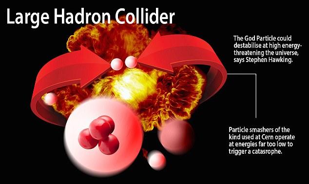 La Partícula Dios podría desestabilizar a alta energía, amenazando el universo, pero el acelerador de partículas del CERN es demasiado lento para causar un problema tan