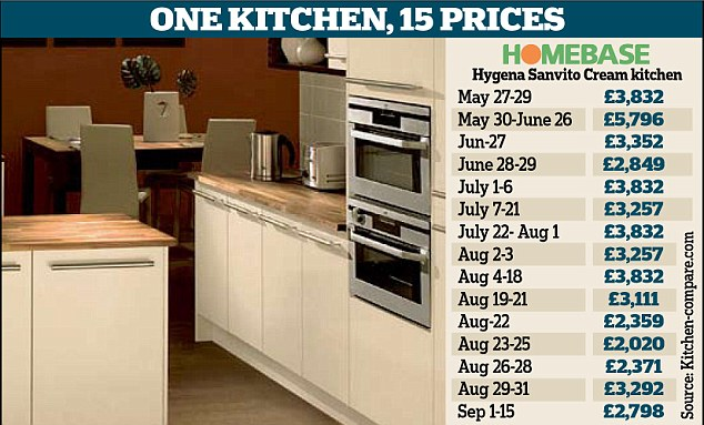 Image Result For Kitchen Set With Price