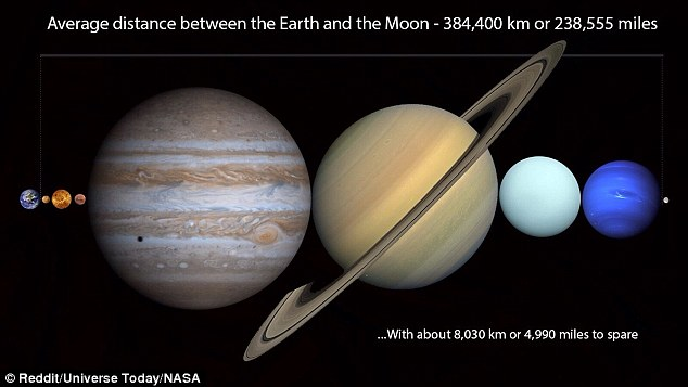 Image result for how far is the moon from earth