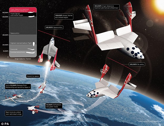 A climb to 50,000ft before the rocket engine ignites. Passengers become 'astronauts' when they reach the Karman line, the boundary of Earth's atmosphere, at which point SpaceShipTwo separates from its carrier aircraft, White Knight II. The spaceship will make a sub-orbital journey with approximately six minutes of weightlessness, with the entire flight lasting approximately 3.5 hours.The spaceship accelerates to approximately 3,000 mph - or nearly four times the speed of sound