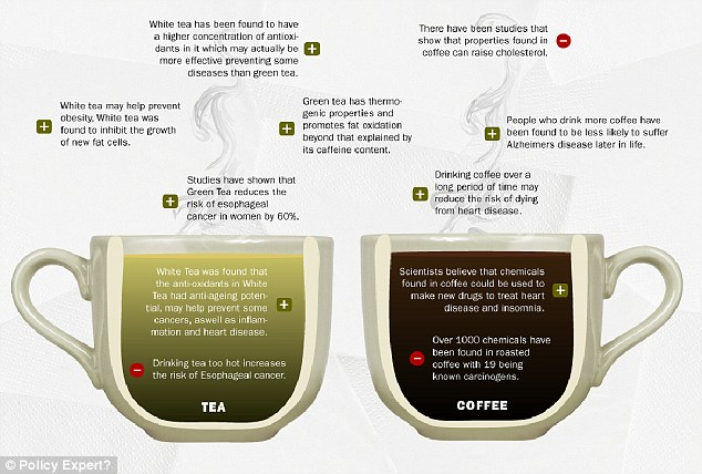 The graphic shows little known facts about tea and coffee, such as that white tea may help prevent obesity and coffee drinkers are less likely to suffer Alzheimer's