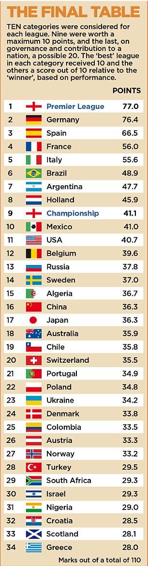 Chile premier league table - Spanish second division league table ...