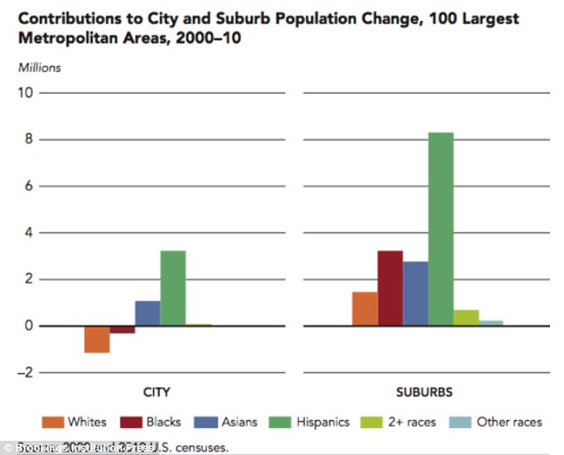 Hispanics, blacks and Asians are all moving to the suburbs in greater numbers than whites