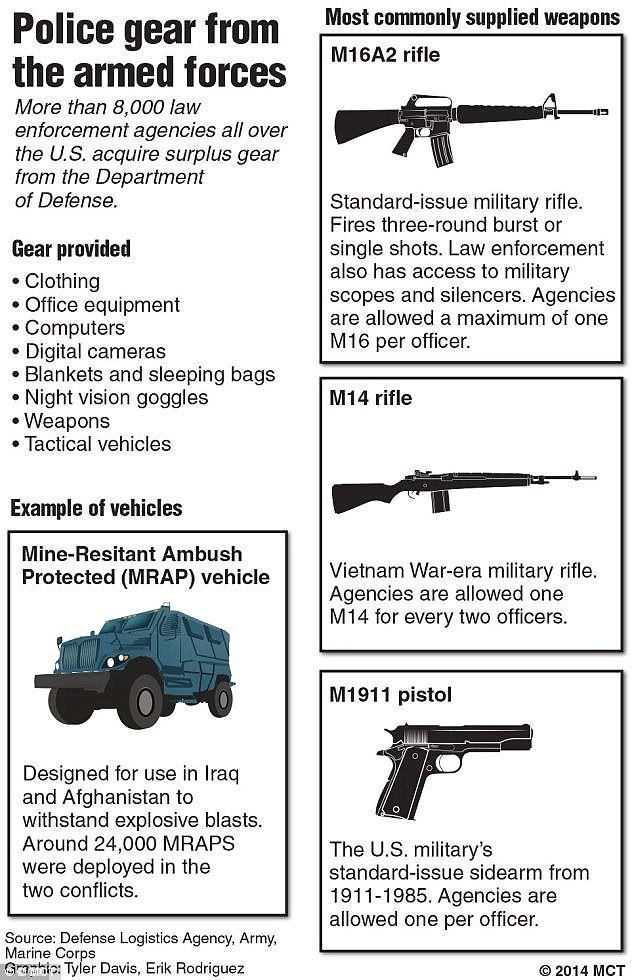 Military weapons and armor have crossed over from Army bases to police barracks tens of thousands of times in the last seven years, including firearms and anti-ambush vehicles