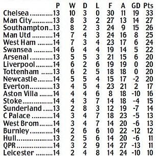 Leicester 1-3 Liverpool: Steven Gerrard is back! Captain