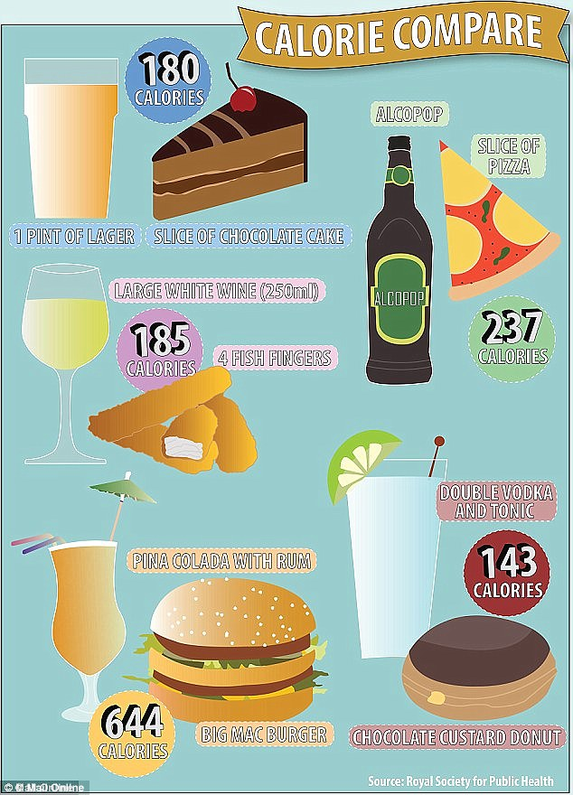 Most people have no idea how many calories in their drinks, a new study has foundCancer Research found. In a bid to highlight the fattening effect, the Royal Society of Public Health recently decided to highlight these drink-food equivalents