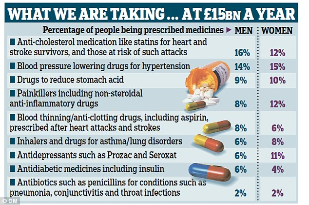 A study into the nation's pill-popping habits, the first of its type, found the most prescribed medicines were cholesterol-lowering statins, followed closely by drugs to reduce blood pressure and aspirin
