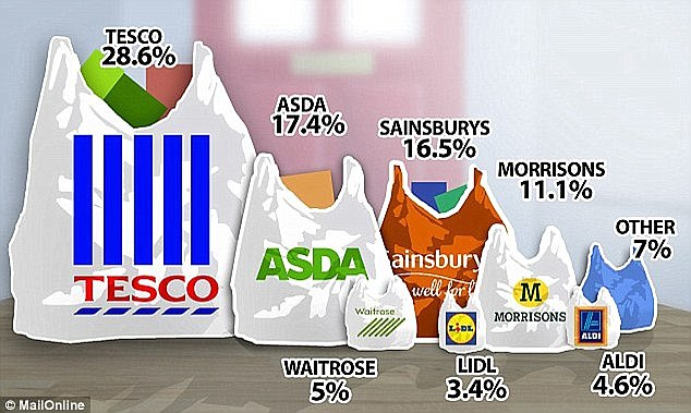 How shares in Tesco Sainsburys and Morrisons have collapsed in 2014  Daily Mail Online