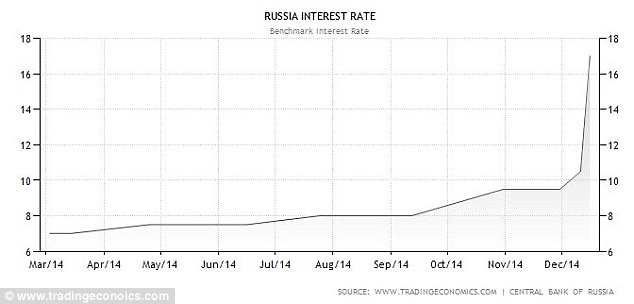 Russian rouble rocked by 'full-blown currency crisis