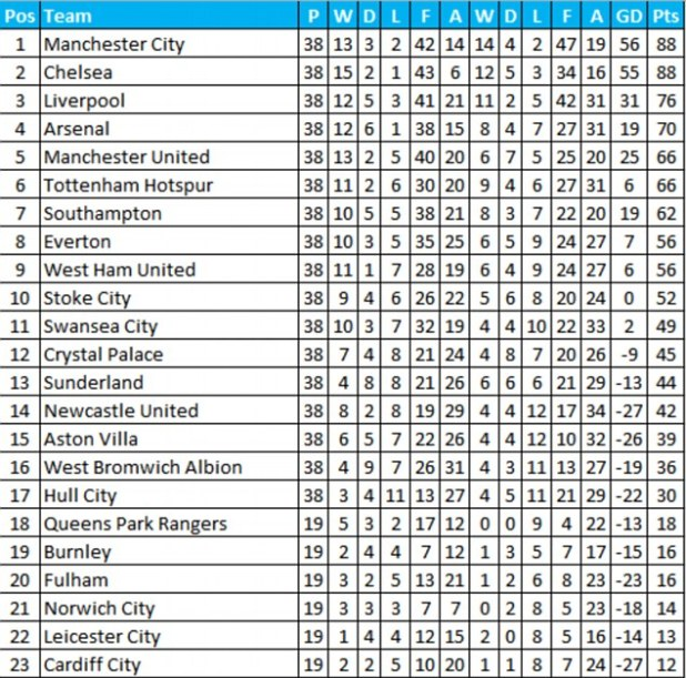 Premier League Table Home And Away