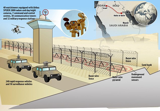 Defences: This multilayered fence and ditch, punctuated with radar surveillance towers, command centres and guard posts, aims to protect the Saudis' oil-rich territory from invasion by the Islamic State insurgency