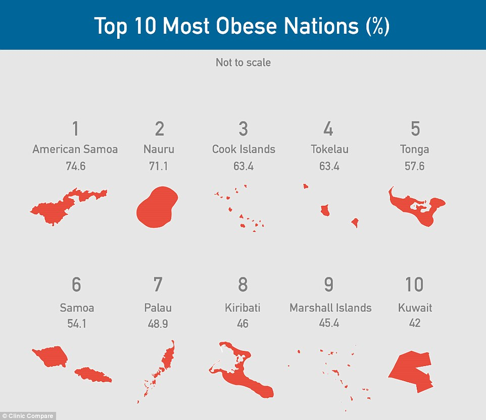 why the pacific islands are most obese nations in world