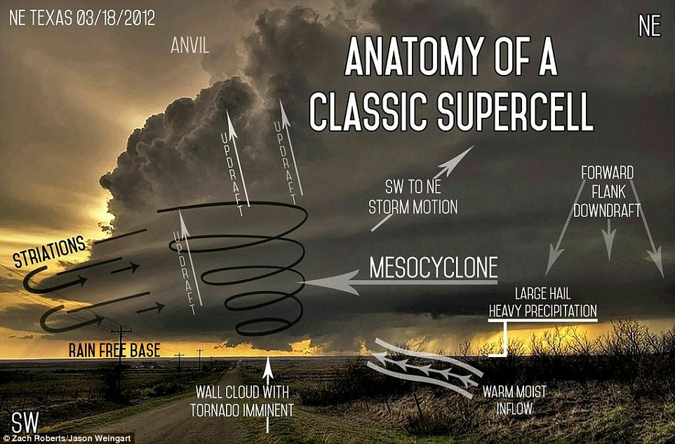 tornado supercell diagram wiring for car audio system the science of superstorms: diagrams reveal perilous processes taking place in tornadoes ...