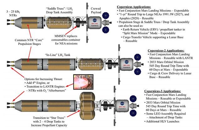 Ce diagramme montre comment le vaisseau spatial Copernicus pourrait être adapté à différentes missions et temps de trajet