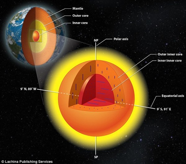 Scientists find our planet39s inner core has ANOTHER core