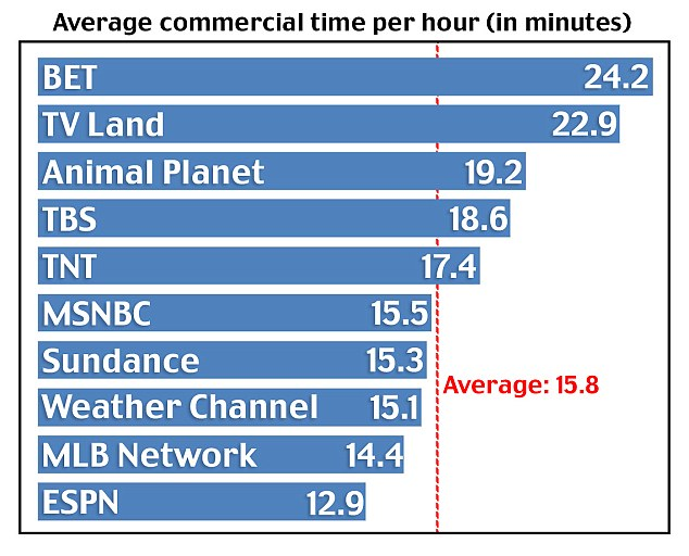A&E Network averaged 18 minutes and 39 seconds of commercial time per-hour in prime time, which is up three minutes from December 2013, according to an analysis by Nielson. The History Channel, meanwhile, had 18 minutes and 42 seconds of ad time, up two minutes from the previous year