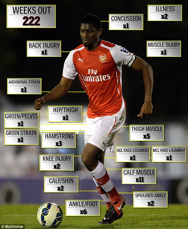 All 42 of Diaby's injuries since he joined Arsenal in January 2006