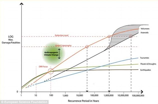 Questo grafico mostra la analsysis della relativa minaccia rappresentata da diverse calamità naturali per l'umanità